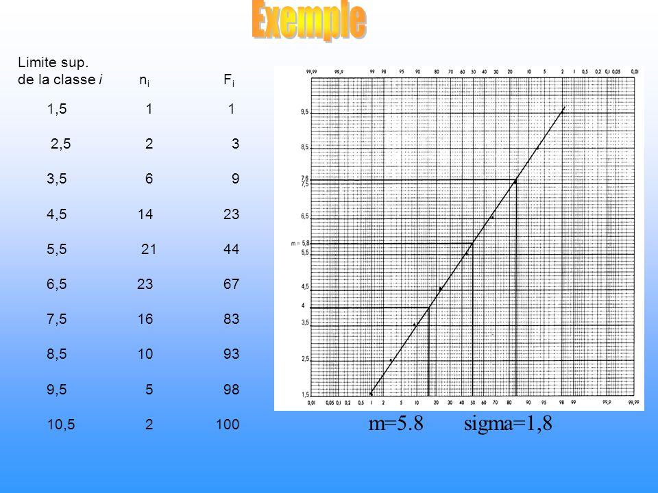 Exemple m=5.8 sigma=1,8 Limite sup. de la classe i ni Fi 1,5 1 1