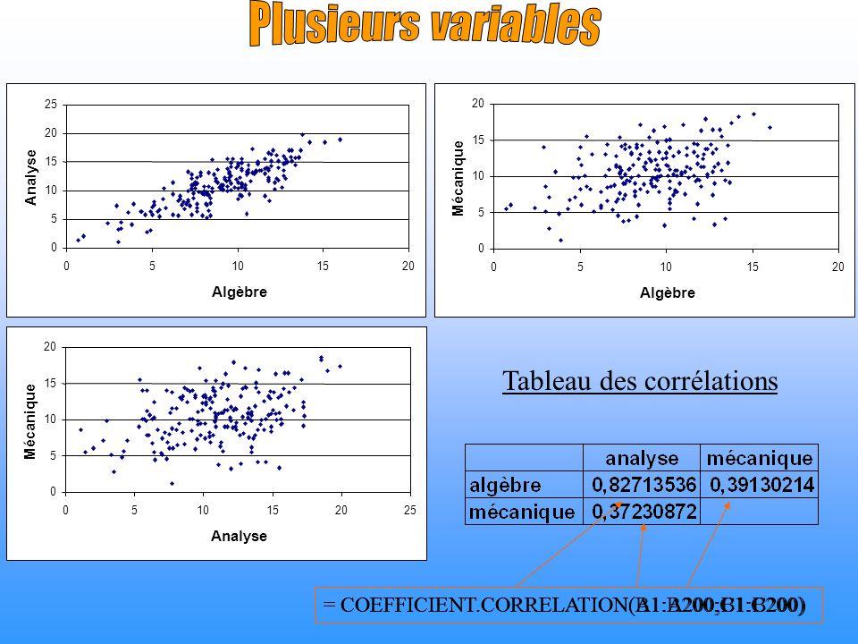 Plusieurs variables Tableau des corrélations