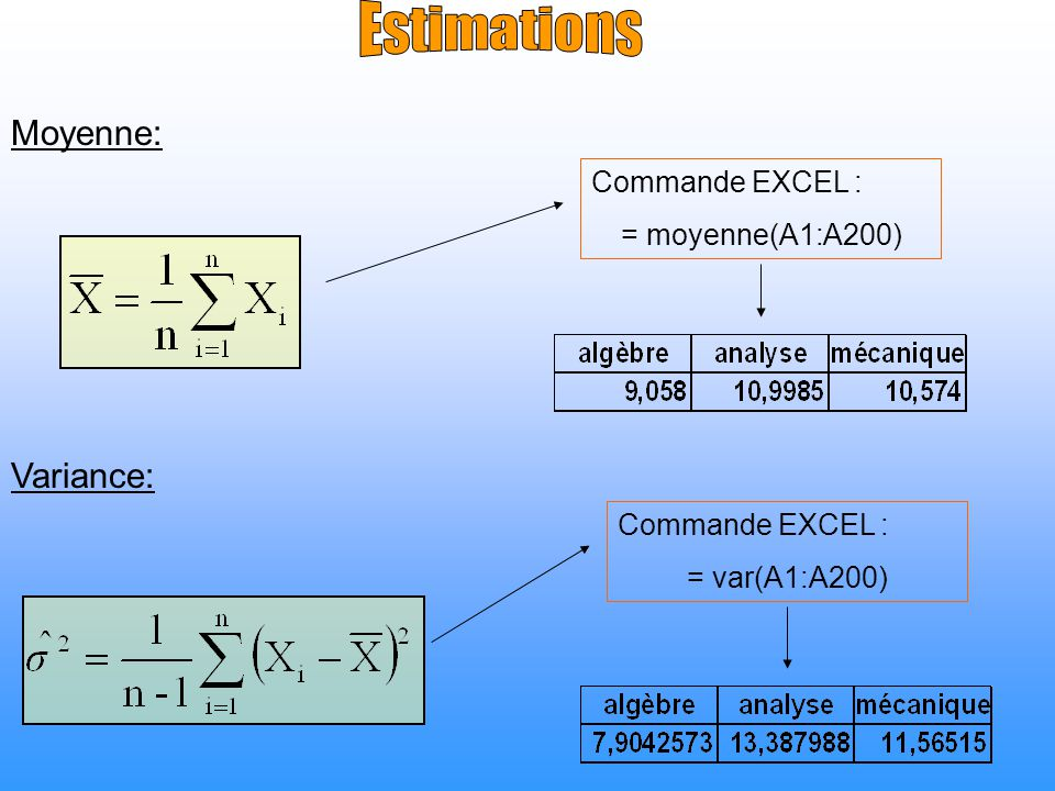 Estimations Moyenne: Variance: Commande EXCEL : = moyenne(A1:A200)