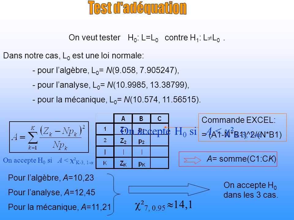 On veut tester H0: L=L0 contre H1: LL0 .