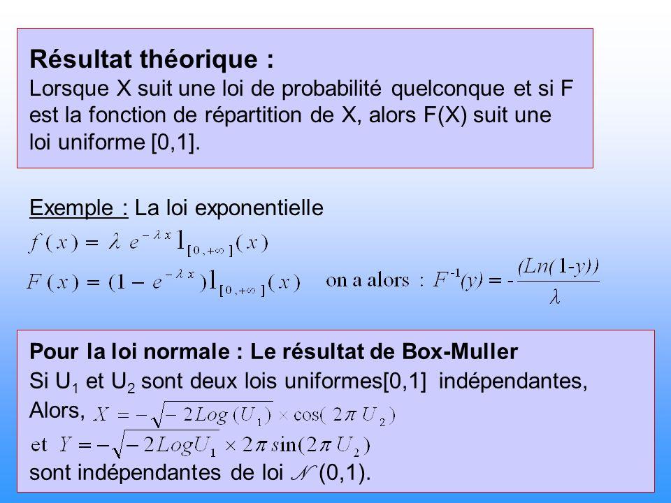 Résultat théorique : Lorsque X suit une loi de probabilité quelconque et si F.