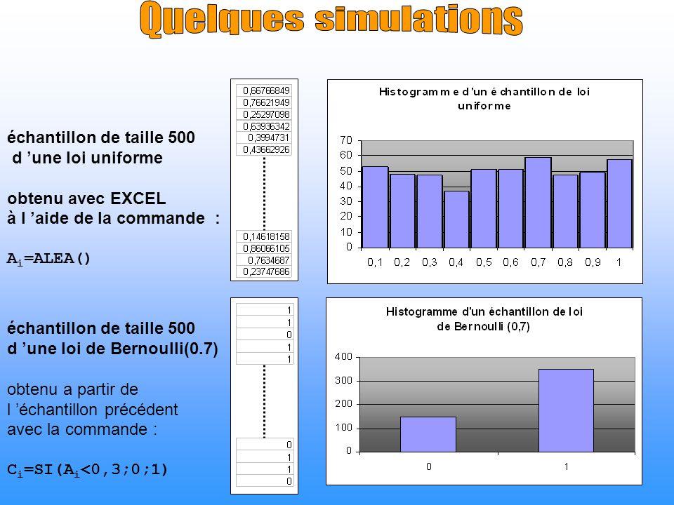 Quelques simulations échantillon de taille 500 d 'une loi uniforme