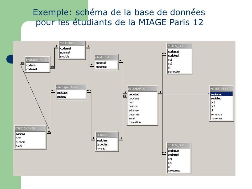 Exemple: schéma de la base de données