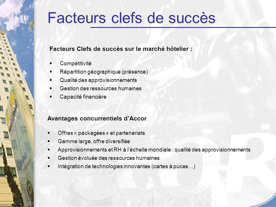 Facteurs clefs de succès
