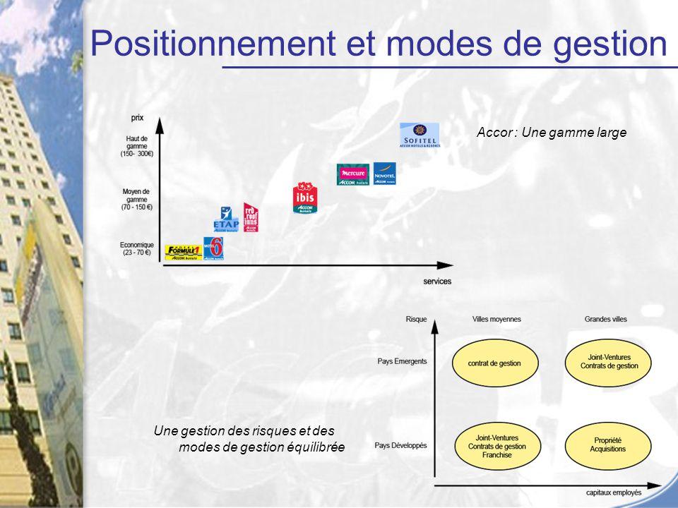Positionnement et modes de gestion