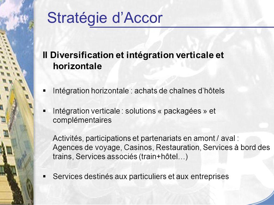 Stratégie d'Accor II Diversification et intégration verticale et horizontale. Intégration horizontale : achats de chaînes d'hôtels.
