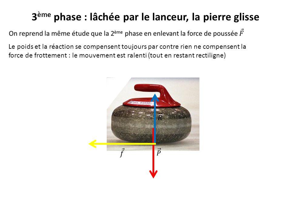 3ème phase : lâchée par le lanceur, la pierre glisse