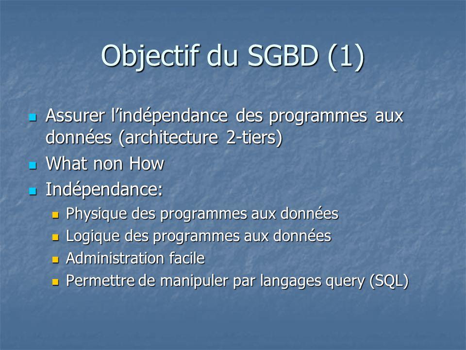 Objectif du SGBD (1) Assurer l'indépendance des programmes aux données (architecture 2-tiers) What non How.