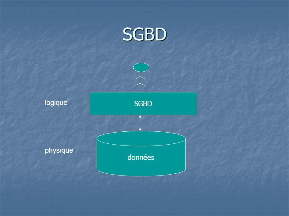 SGBD SGBD logique données physique