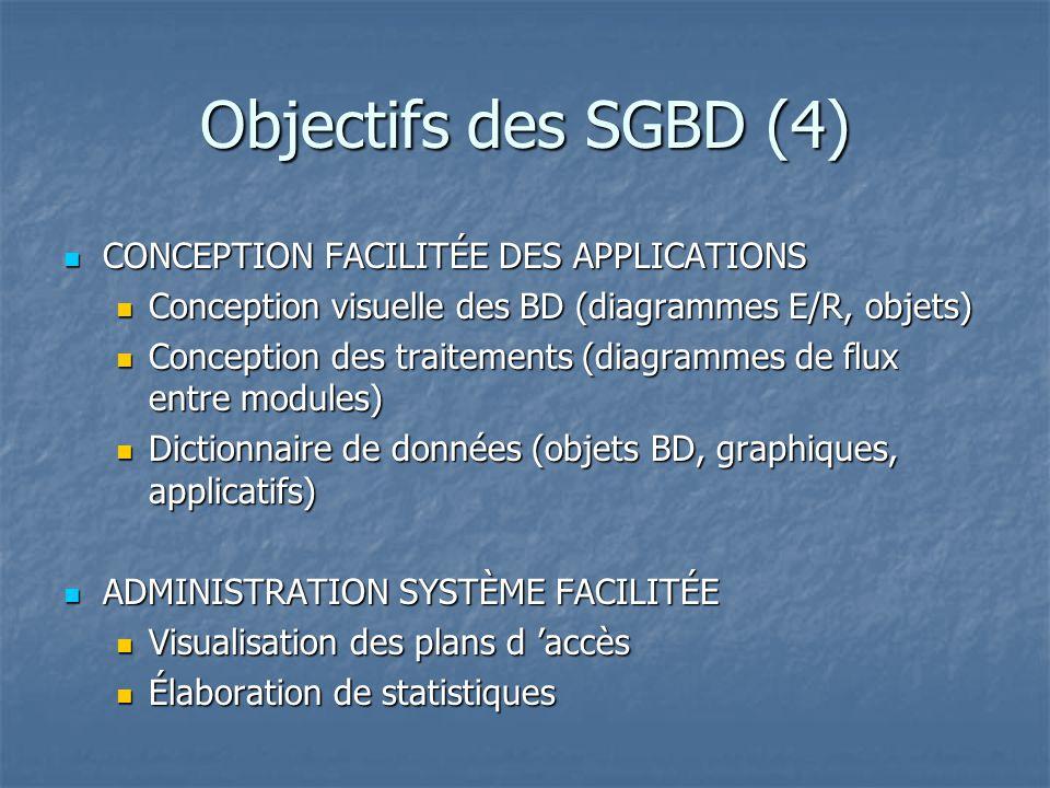 Objectifs des SGBD (4) CONCEPTION FACILITÉE DES APPLICATIONS
