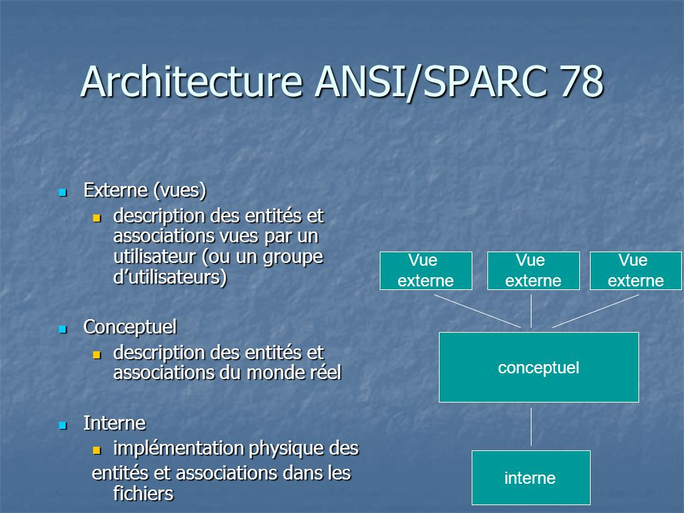 Architecture ANSI/SPARC 78