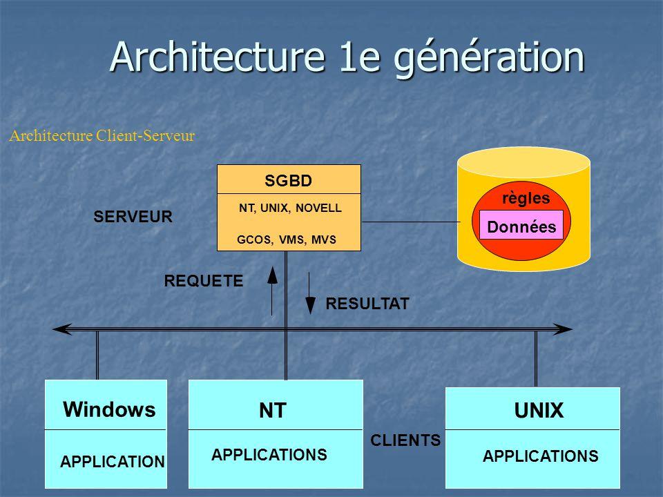 Cours bases de donn es nguyen tuan loc ppt video online for Architecture client serveur