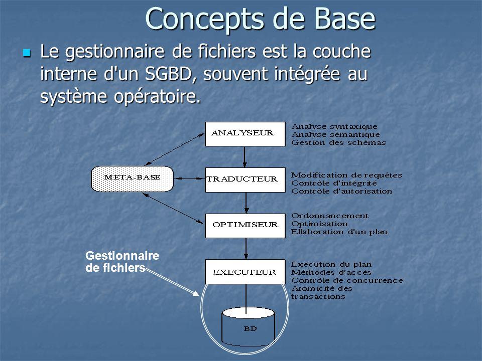 Concepts de Base Le gestionnaire de fichiers est la couche interne d un SGBD, souvent intégrée au système opératoire.