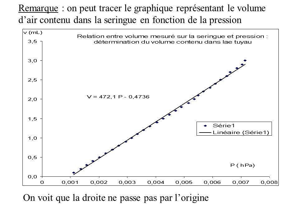 Remarque : on peut tracer le graphique représentant le volume d'air contenu dans la seringue en fonction de la pression
