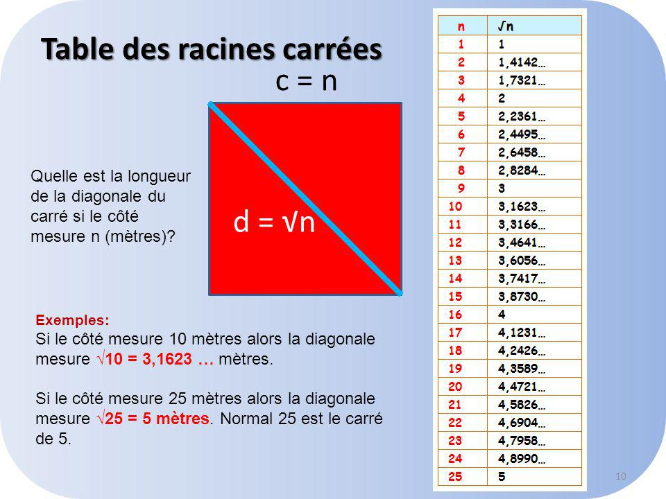 Table des racines carrées