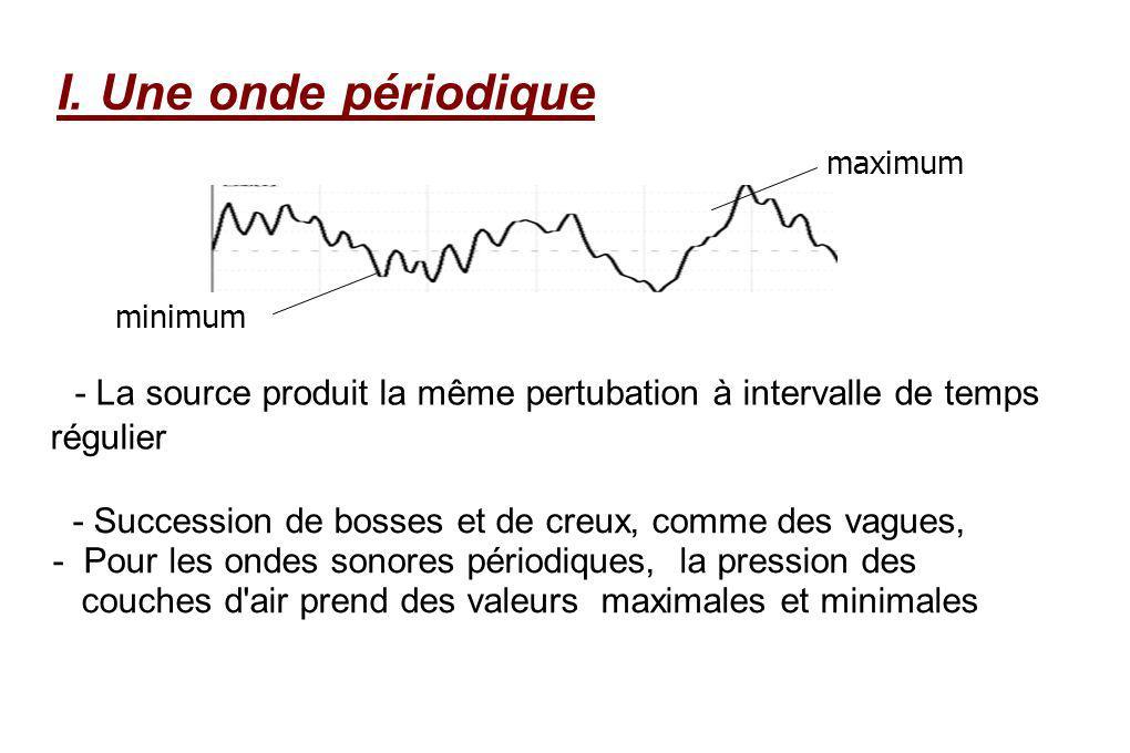 - La source produit la même pertubation à intervalle de temps régulier