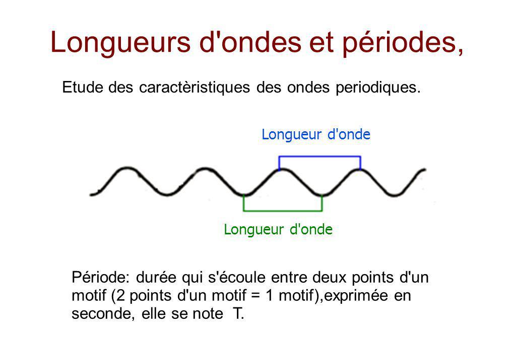 Longueurs d ondes et périodes,