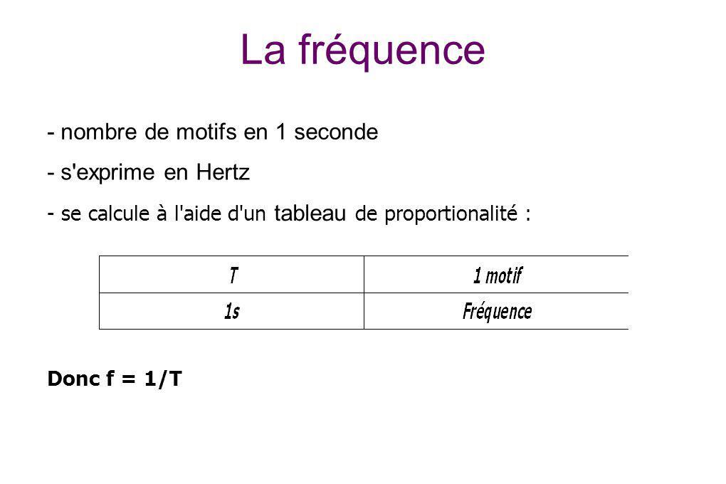 La fréquence - nombre de motifs en 1 seconde - s exprime en Hertz