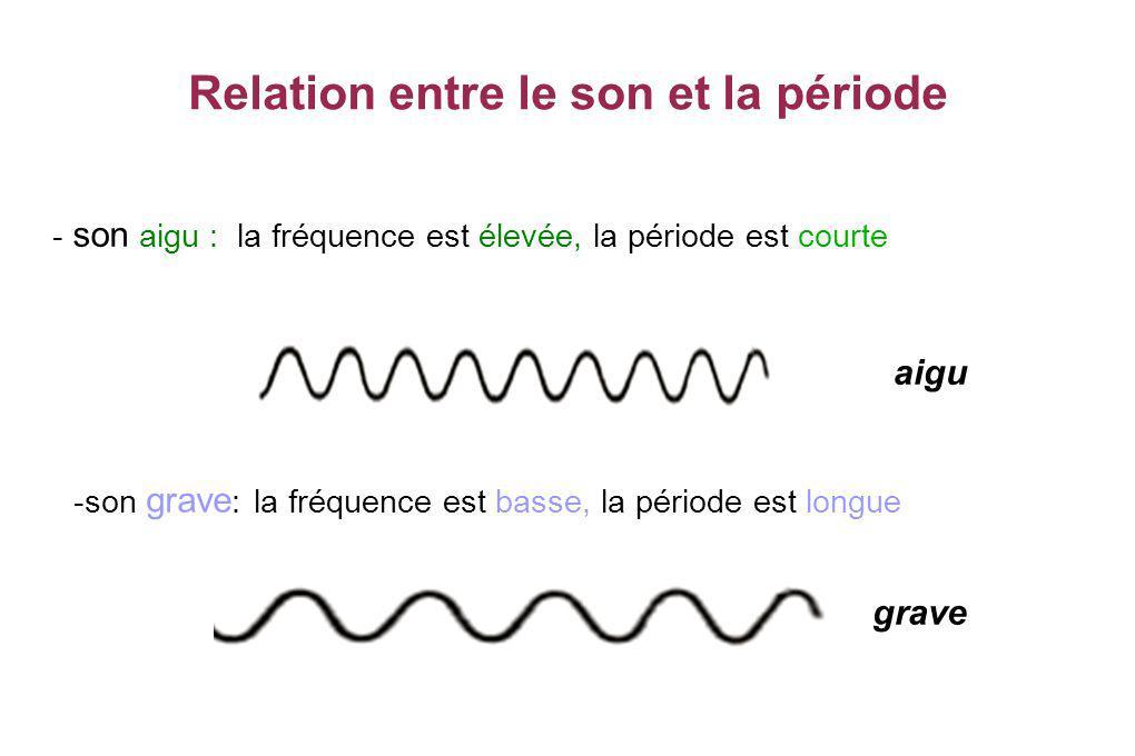 Relation entre le son et la période