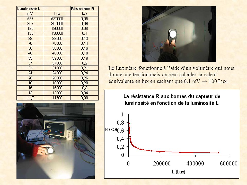 Le Luxmètre fonctionne à l'aide d'un voltmètre qui nous donne une tension mais on peut calculer la valeur équivalente en lux en sachant que 0.1 mV → 100 Lux