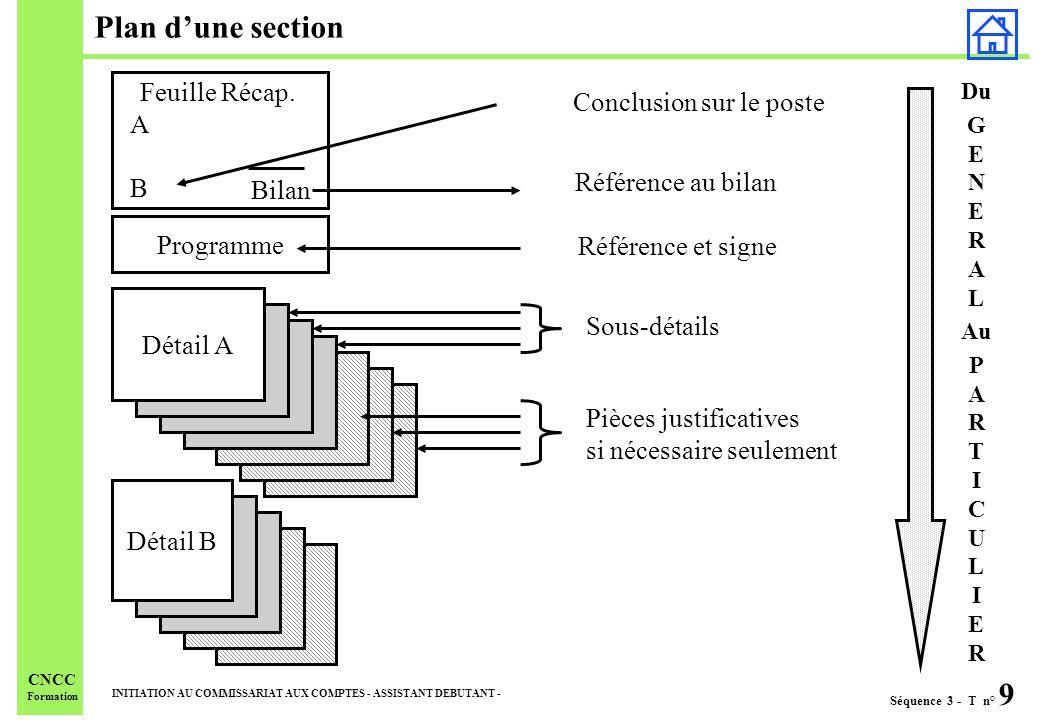 Plan d'une section Feuille Récap. Conclusion sur le poste A B