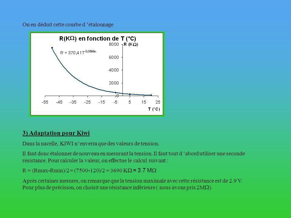 3) Adaptation pour Kiwi On en déduit cette courbe d 'étalonnage