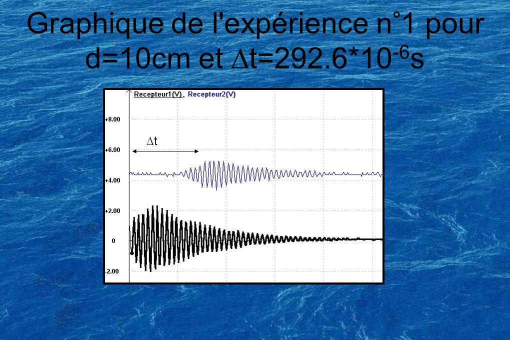 Graphique de l expérience n°1 pour d=10cm et ∆t=292.6*10-6s