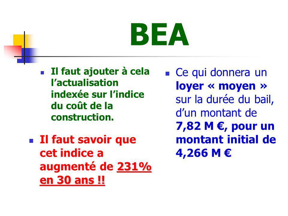 BEA Il faut ajouter à cela l'actualisation indexée sur l'indice du coût de la construction.