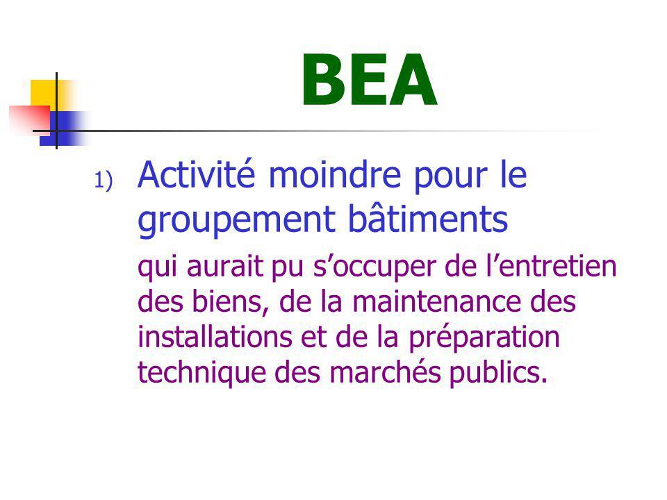 BEA Activité moindre pour le groupement bâtiments