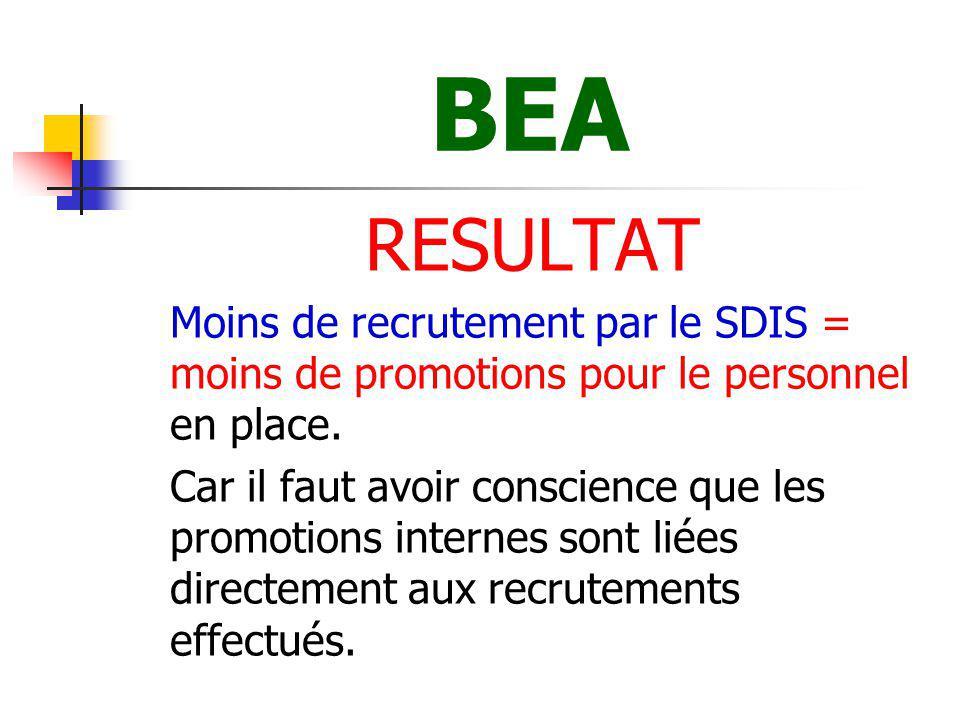 BEA RESULTAT. Moins de recrutement par le SDIS = moins de promotions pour le personnel en place.