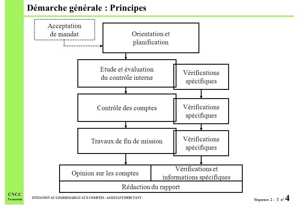 Démarche générale : Principes