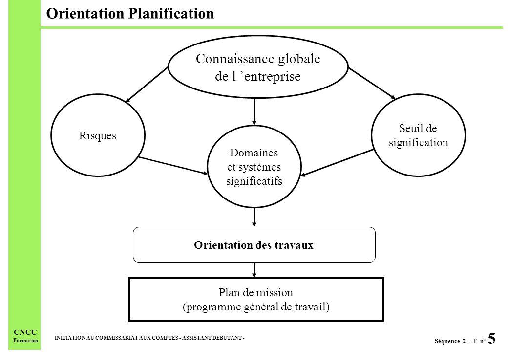 Orientation Planification
