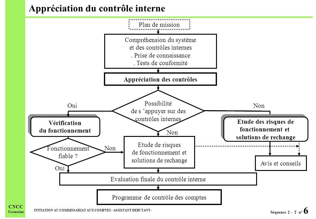 Appréciation du contrôle interne