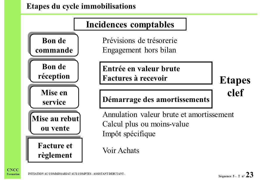 Etapes du cycle immobilisations