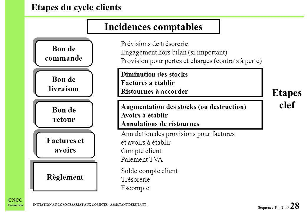 Etapes du cycle clients