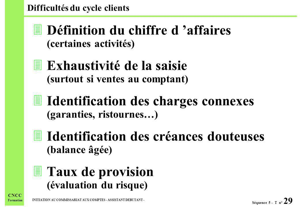 Difficultés du cycle clients