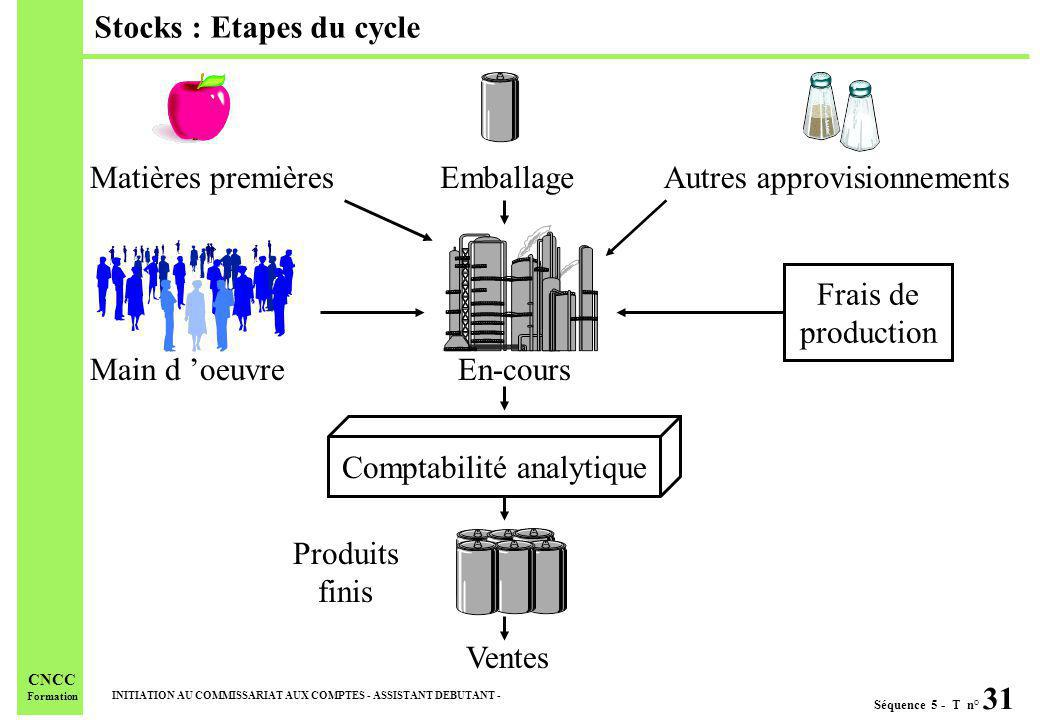 Stocks : Etapes du cycle