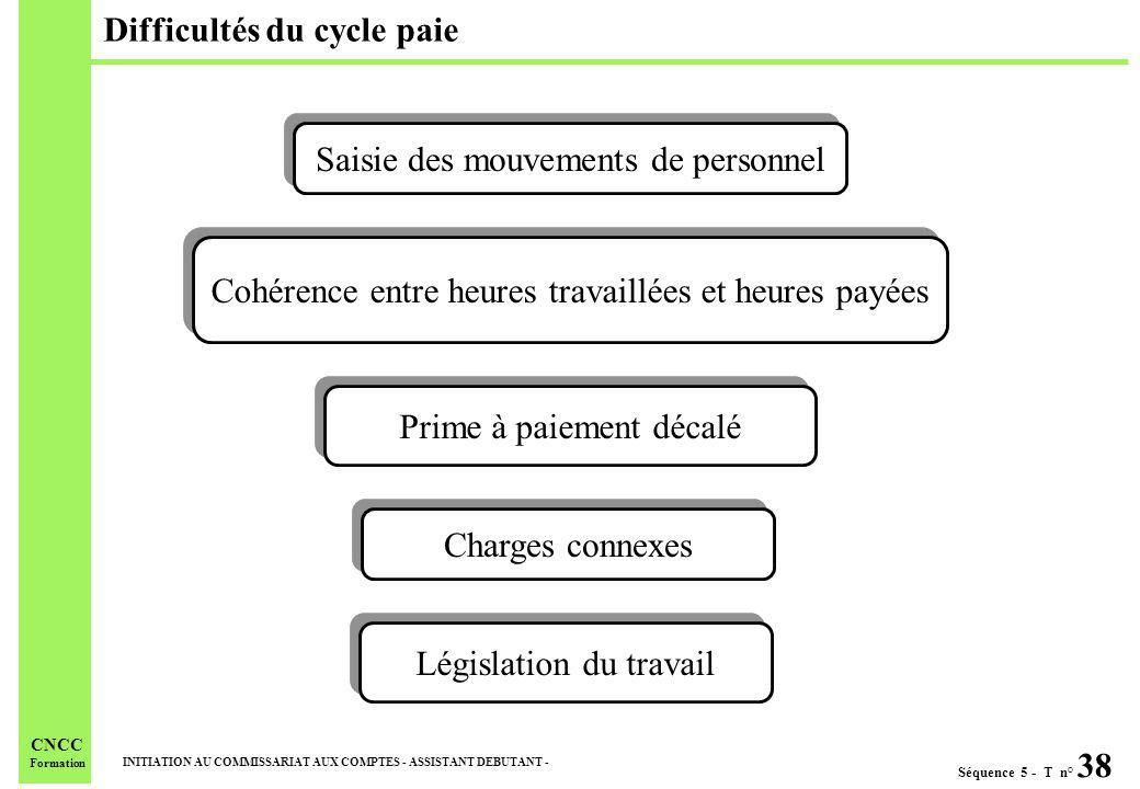 Difficultés du cycle paie