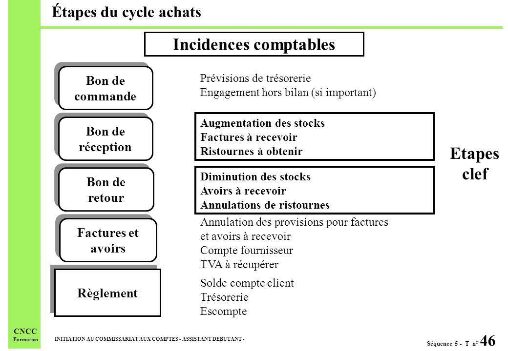 Incidences comptables