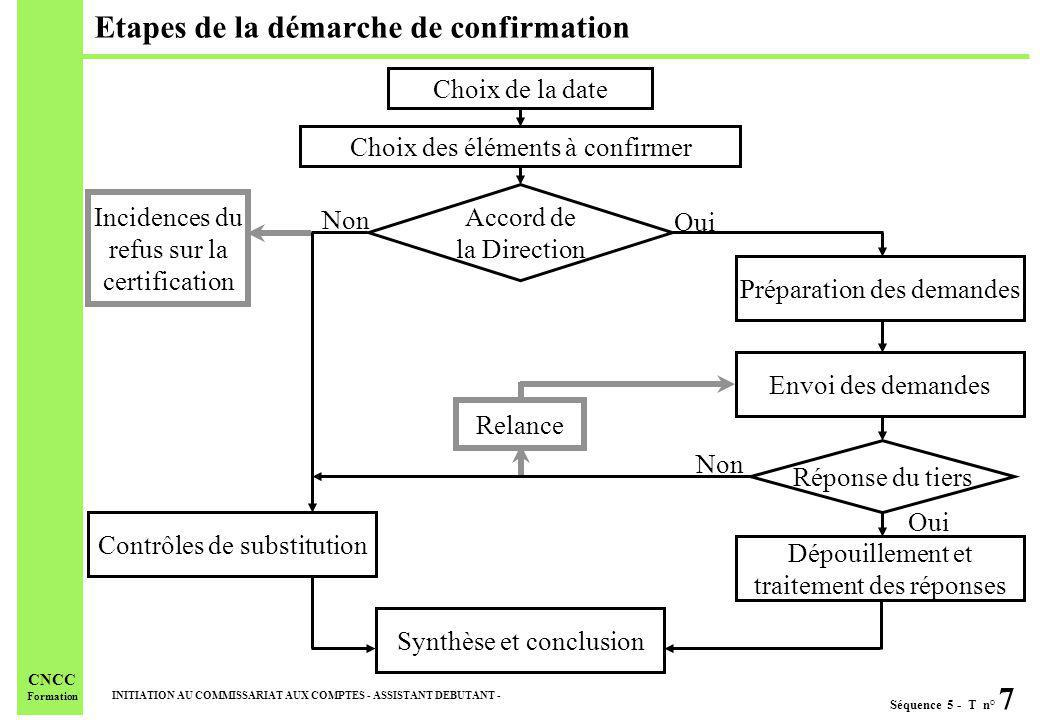 Etapes de la démarche de confirmation