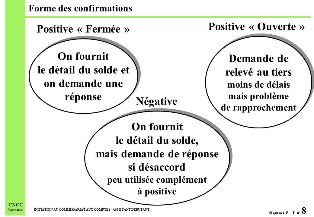 Forme des confirmations