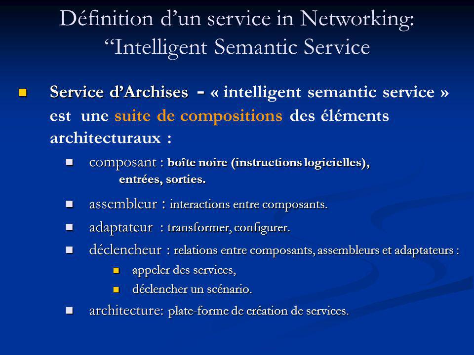 Définition d'un service in Networking: Intelligent Semantic Service