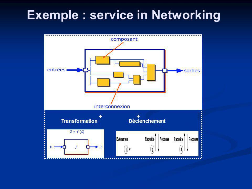 Exemple : service in Networking