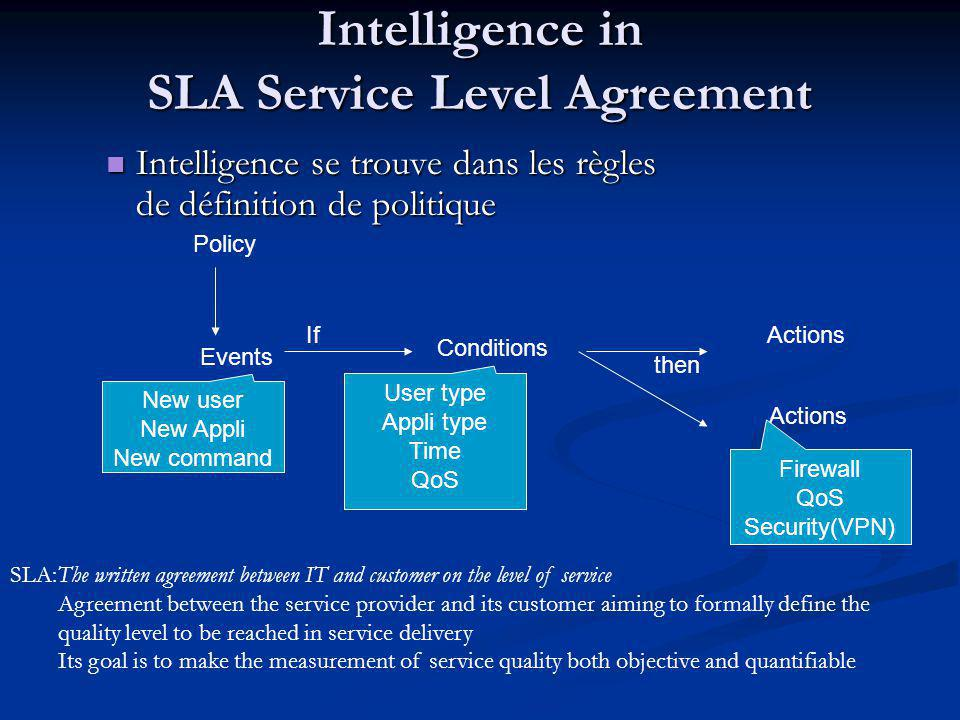 Intelligence in SLA Service Level Agreement