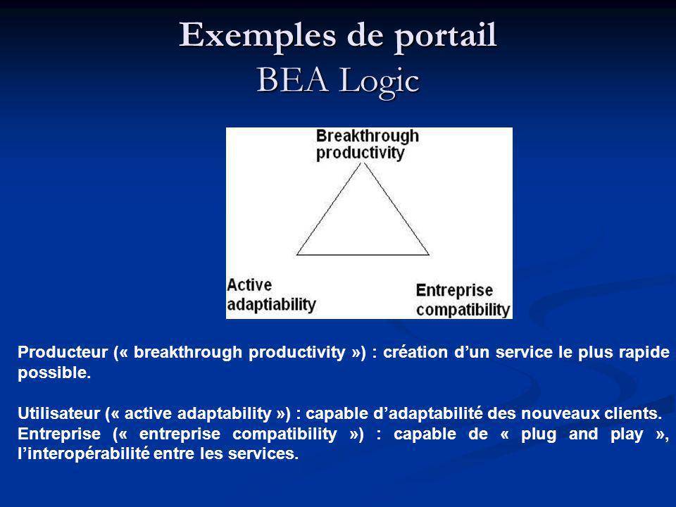 Exemples de portail BEA Logic