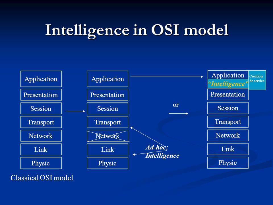 Intelligence in OSI model