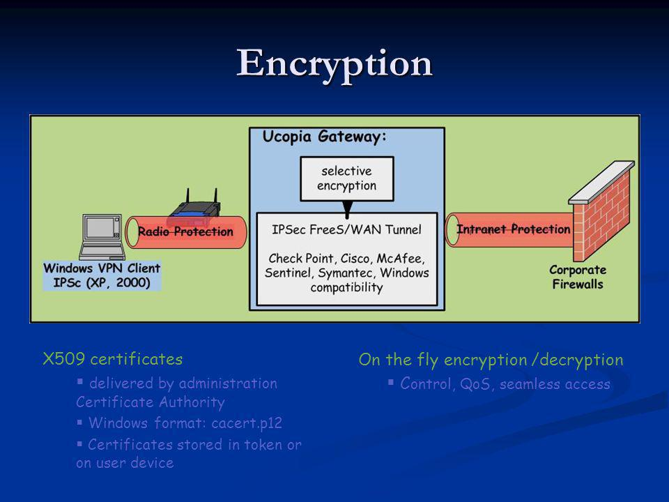Encryption X509 certificates