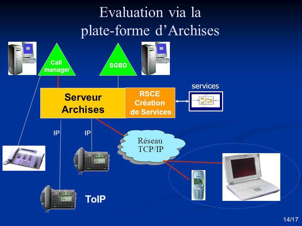 Evaluation via la plate-forme d'Archises