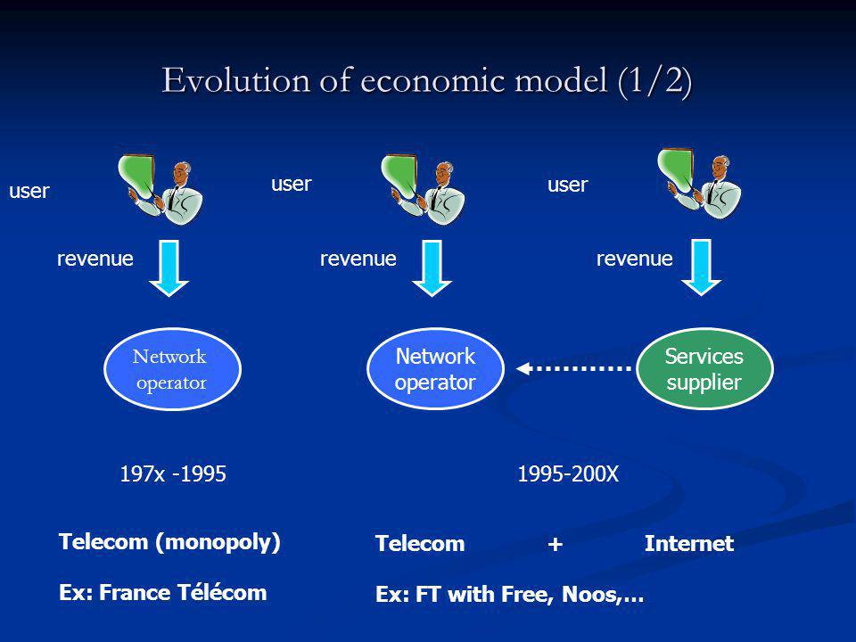 Evolution of economic model (1/2)