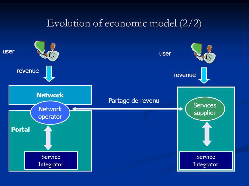 Evolution of economic model (2/2)